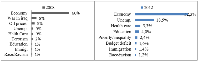 Changes in perceptions of Asian American national problems in a period of 2008-2012