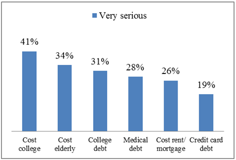 Bar graph showing a seriousness of financial difficulties of Asian Americans in 2012