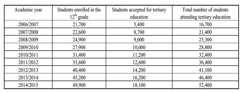Enrollment statistics for Eritrea